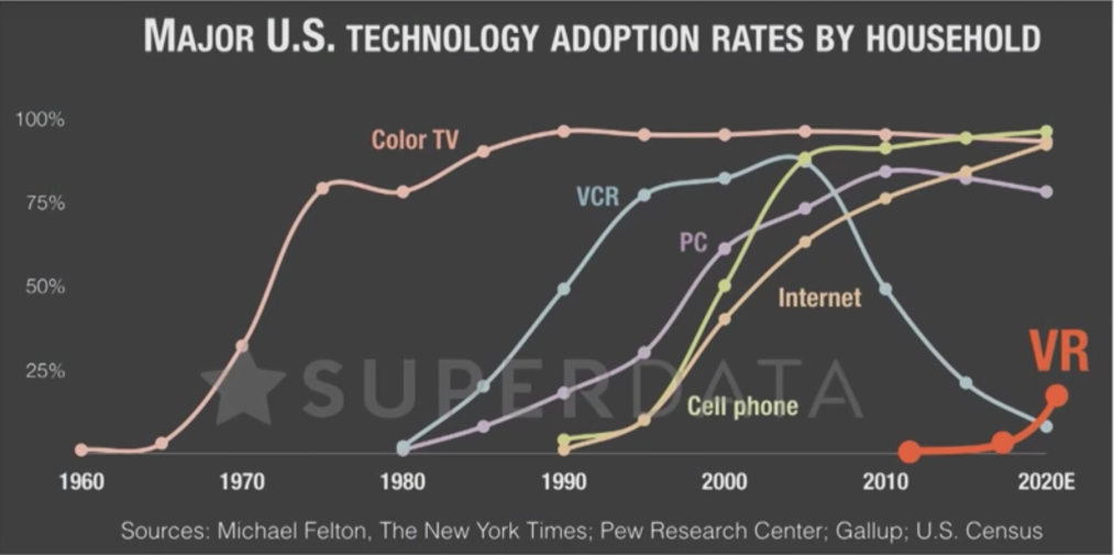Technology Adoption Rates Chart