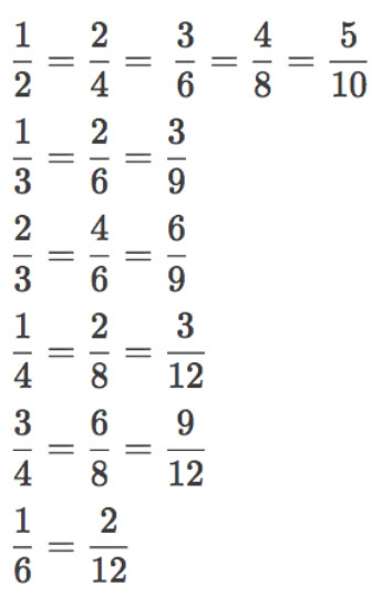 Important equivalent fractions