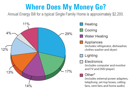 Home Energy Use By Sector